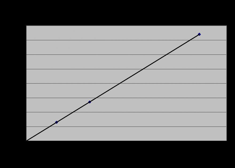 Physics question on terminal velocity / g - Physics - IB ...
